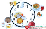 Методы нормализации работы желудочно-кишечного тракта