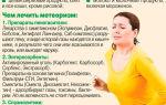 Вздутие живота и газообразование: причины и лечение частого, постоянного, сильного вздутия