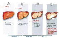 Аст в крови — что это такое, анализ у женщин — показатель повышен