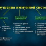 Кандидоз желудка: симптомы, причины, лечение